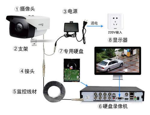 有线视频监控系统