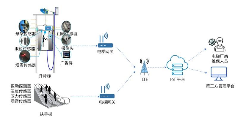 电梯物联网远程监控拓扑