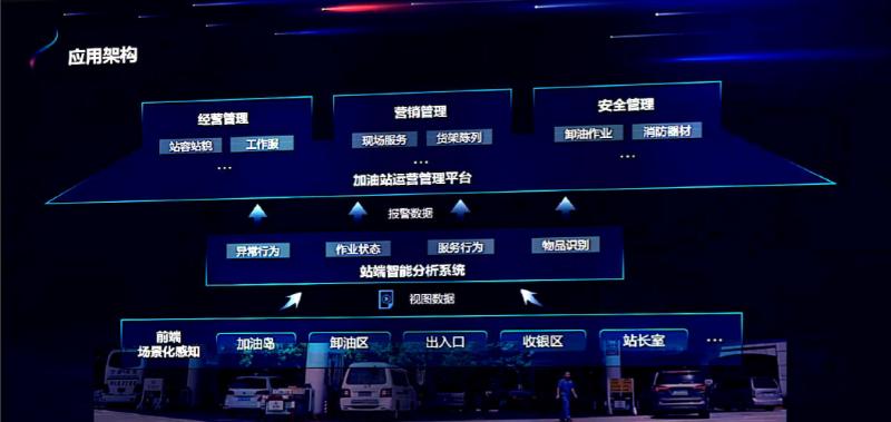 加油站远程视频监控系统解决方案