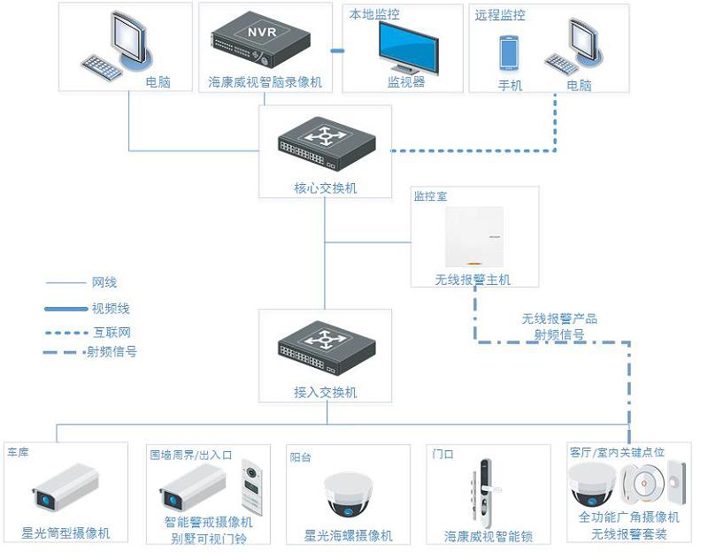 别墅智能监控系统拓展图