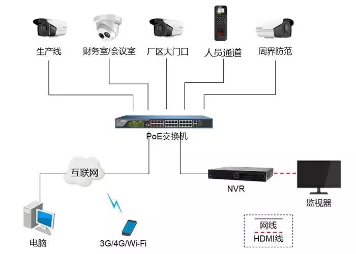 工厂高清视频监控系统拓扑