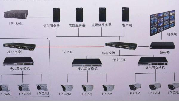 视频监控系统拓扑