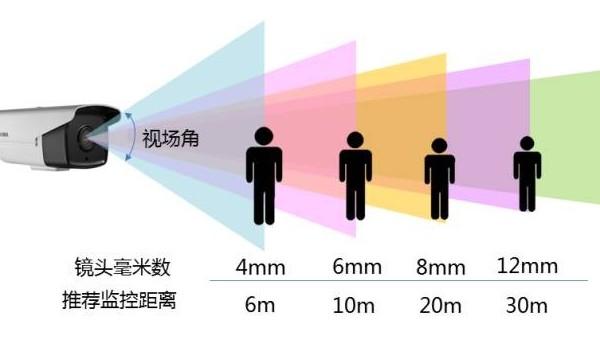 监控摄像机镜头焦距