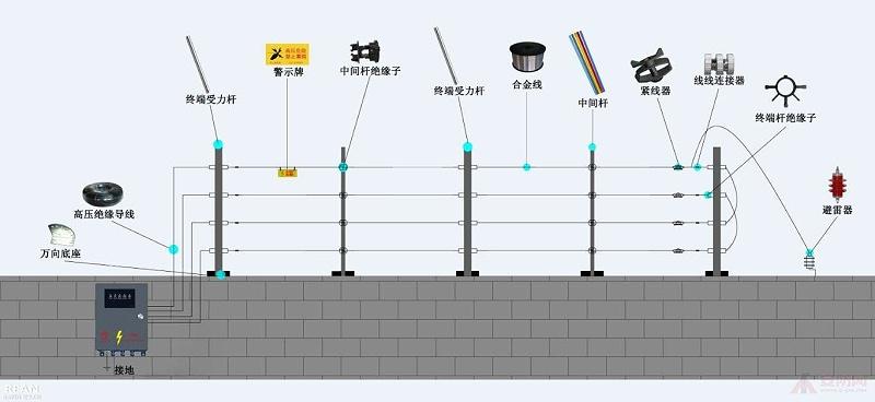 电子围栏系统设计