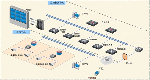 办公楼监控系统线路拓展
