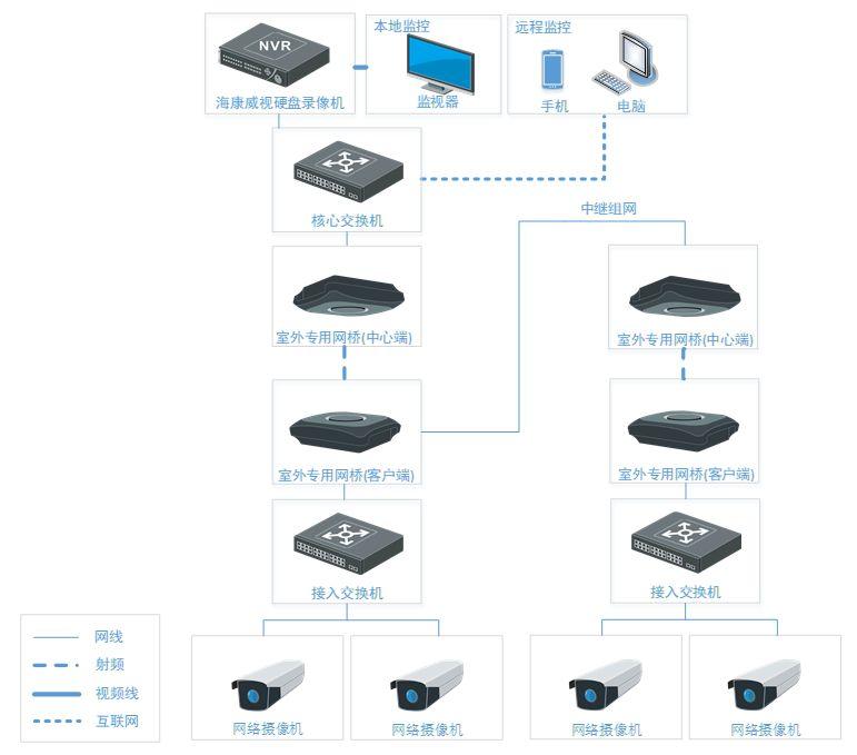 工厂监控系统传输拓展