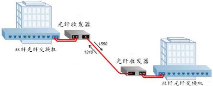 光纤收发器传输