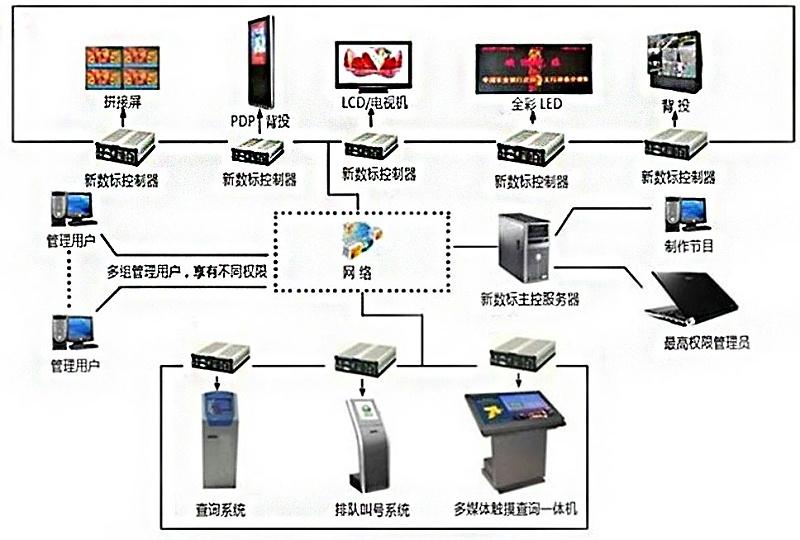 商场多媒体信息发布引导系统拓扑