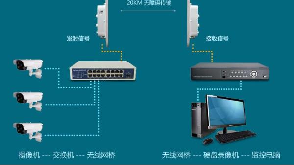 无线网桥传输