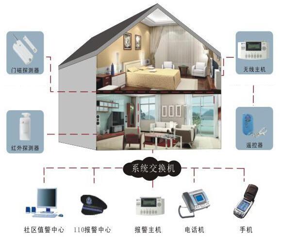 家庭防盗系统
