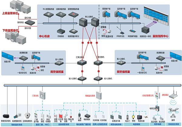 成都市新都区公安分局集中办案区安防监控设备采购项目