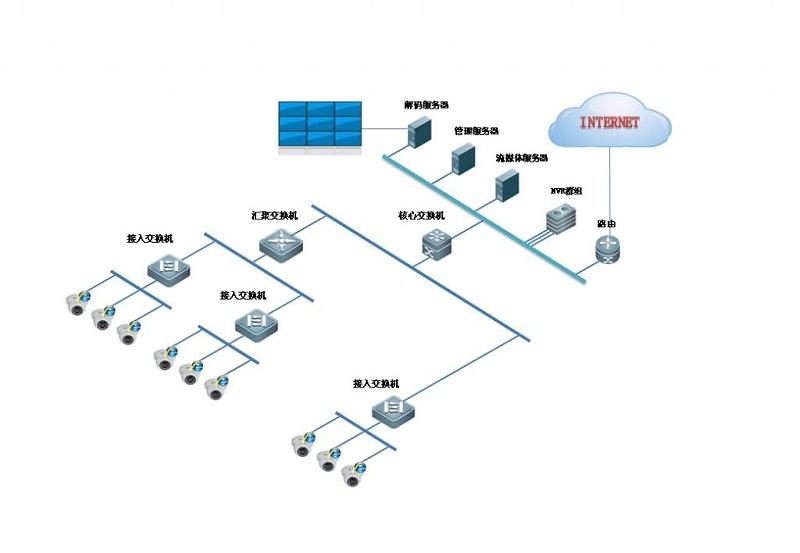 网络监控系统传输方式