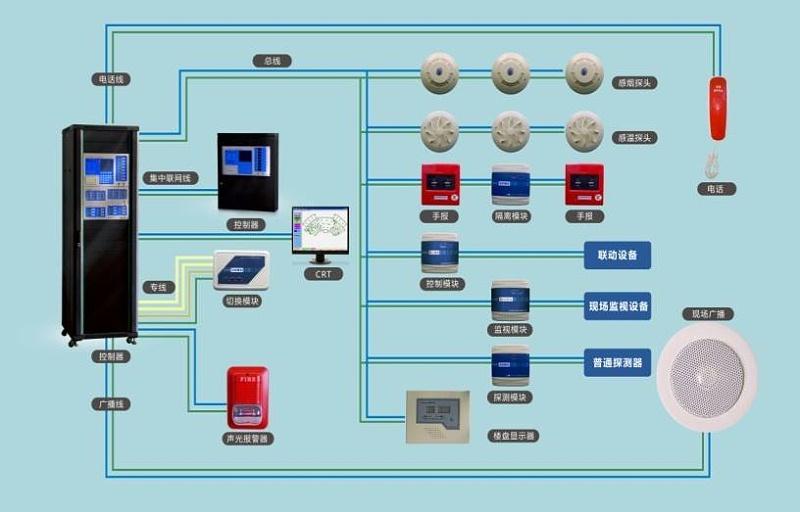 物联网消防系统