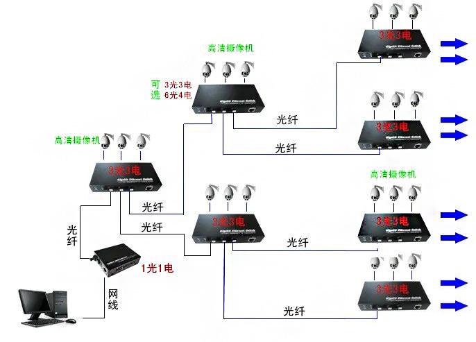 光纤收发器组网方式