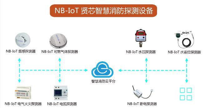 NB-IoT智慧报警系统