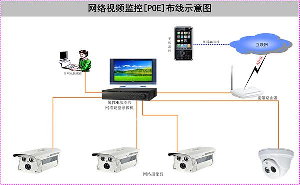 POE网络报警系统