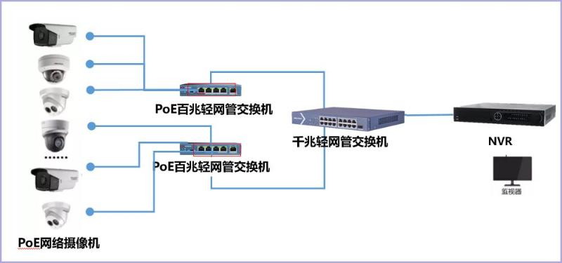 POE组网