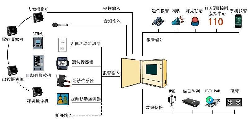 银行智能监控远程管理拓扑