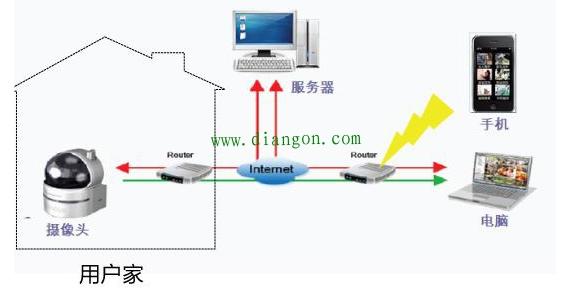 无线监控系统工作原理