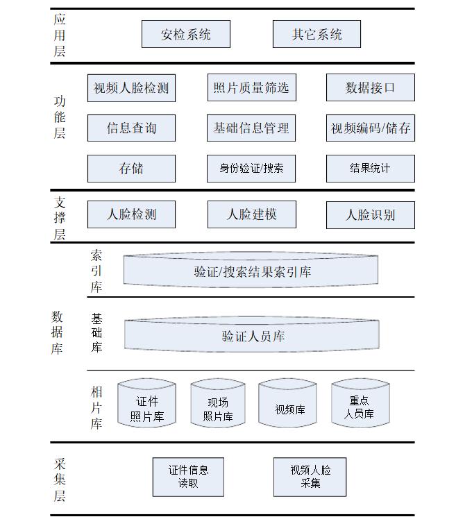 人脸识别系统图