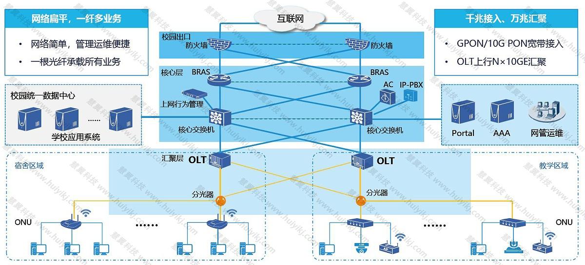 POL全光网方案