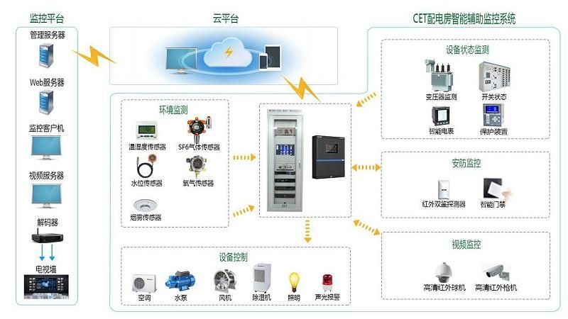 供电营业厅综合监控系统拓扑