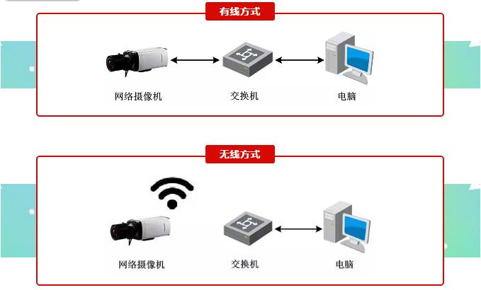 网络摄像头连接网络