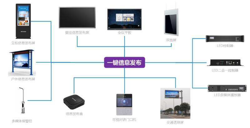 智能大屏管理平台