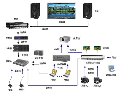 视频会议设备工作流程