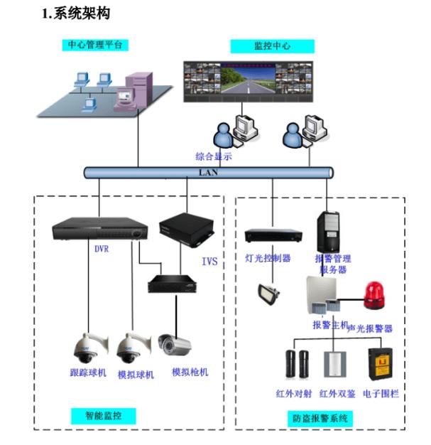公安局安防系统拓展