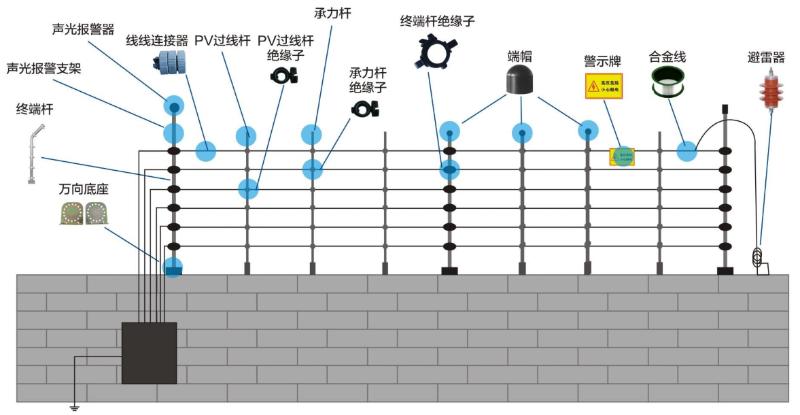 电子围栏安装