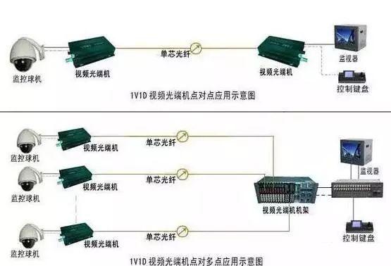 监控安装网络传输