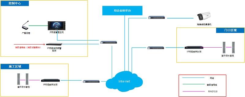 工地IP广播解决方案