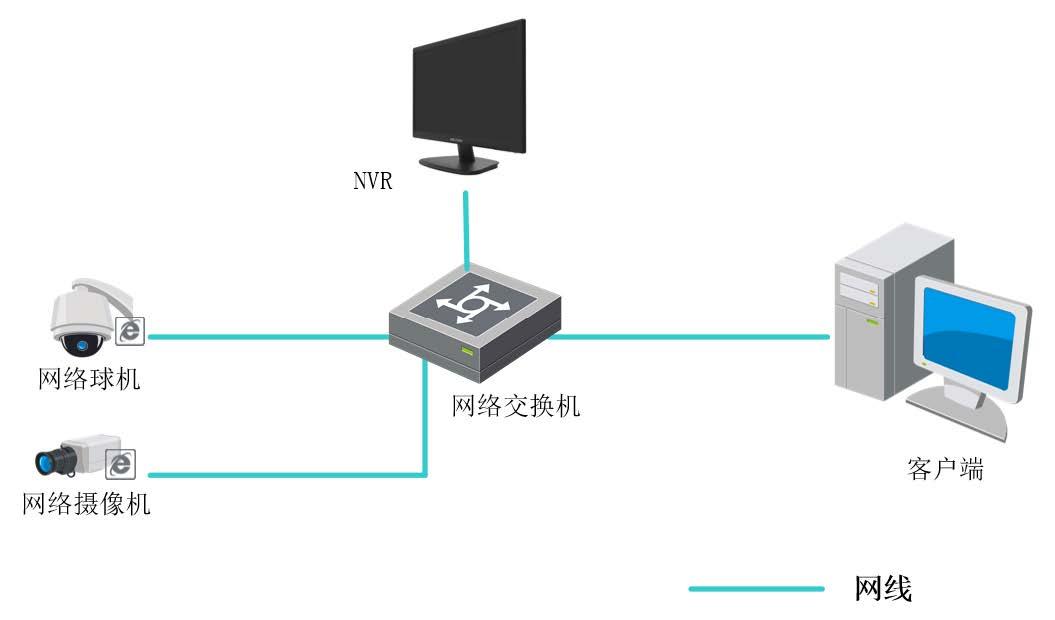 显录一体NVR