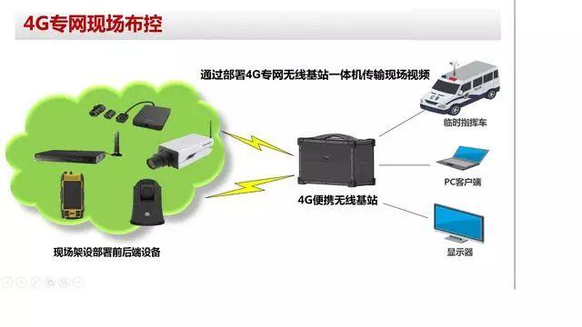 视频监控4G专网拓扑