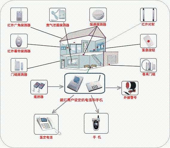 智能安防设备