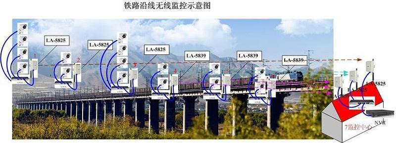 铁路高清视频监系统点位设计