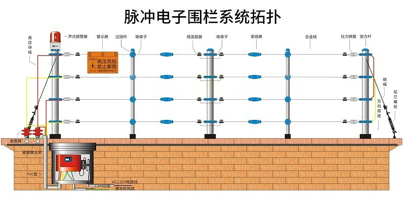 脉冲电子围栏系统拓扑