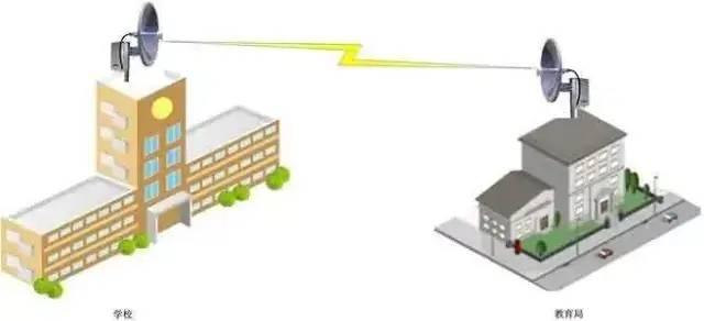 无线视频监控传输