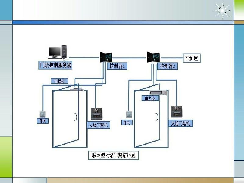 物联网门禁系统