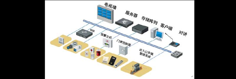 办公室安防系统
