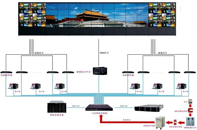 视频监控系统上墙拓扑