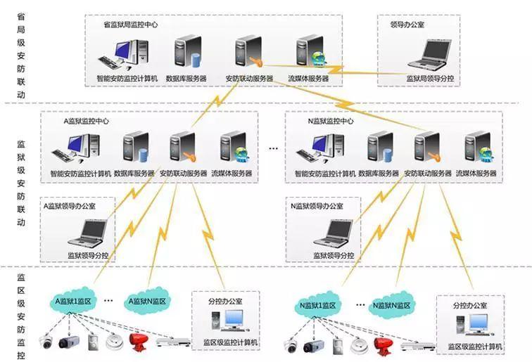 监狱智能化监控系统拓扑