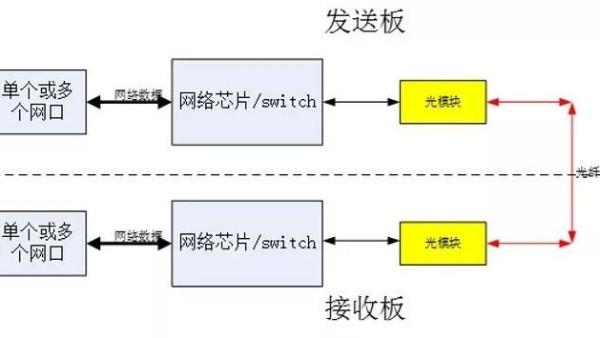 光纤收发器传输工作原理及常见问题答疑