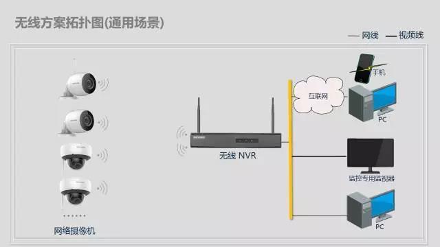 办公区域无线视频监控无线组网