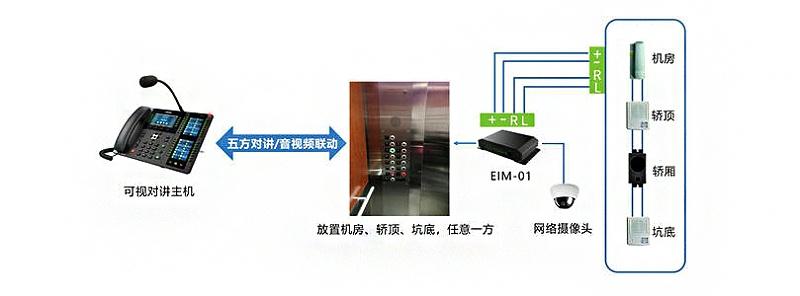 电梯五方对讲系统拓扑