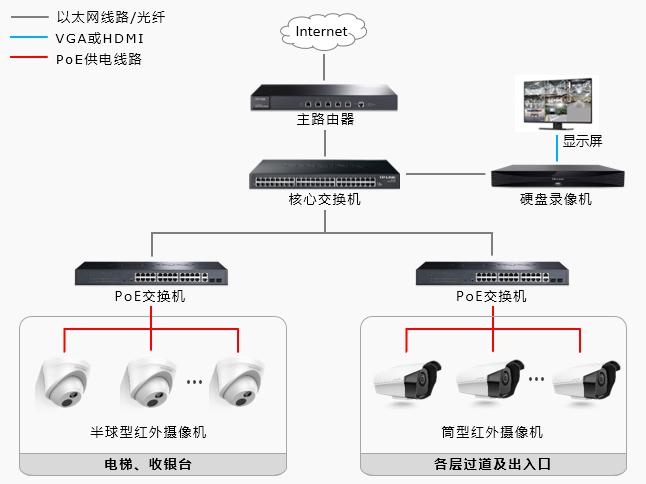 商场监控系统拓扑