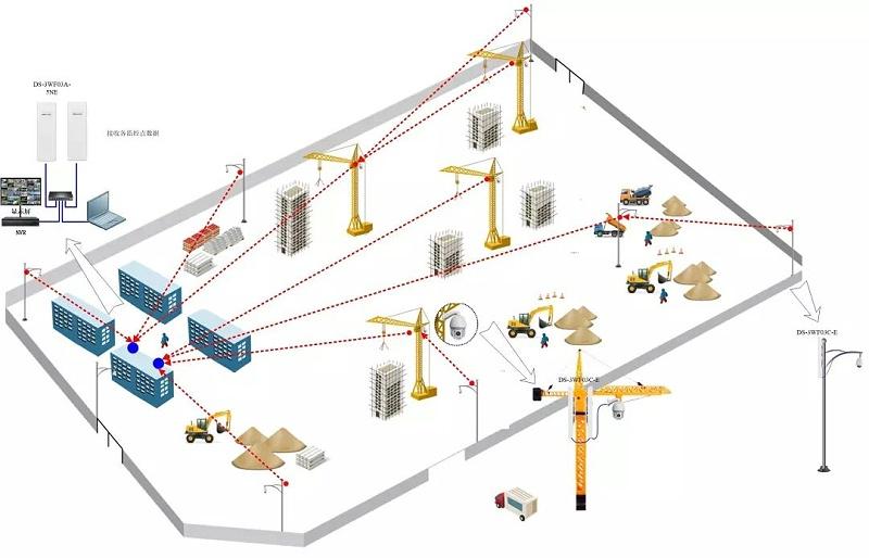 工地专用网桥组网方案