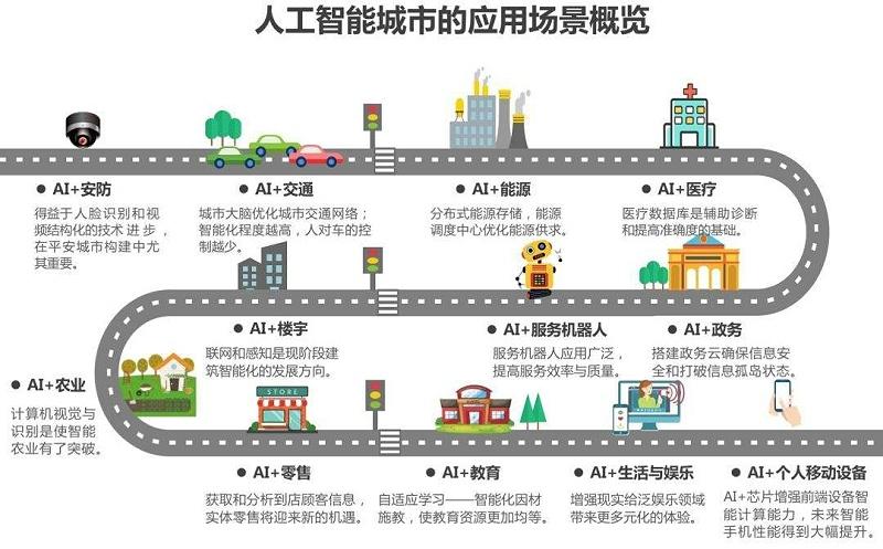 人工智能城市应用