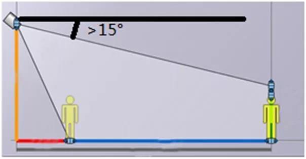 视频监控系统智能警戒摄像机安装